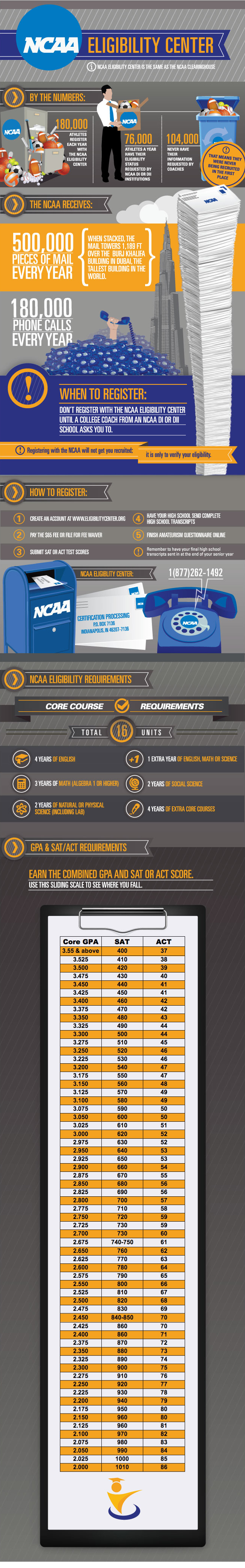 NCAA_ELIGIBILITY_ATHNET